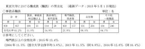 東京大学における構成員の男女比