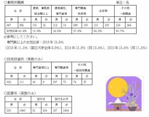 東京大学における構成員(職員)の男女比