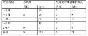 %e8%82%b2%e5%85%90%e4%bc%91%e6%a5%ad%e5%8f%96%e5%be%97%e4%ba%ba%e6%95%b0